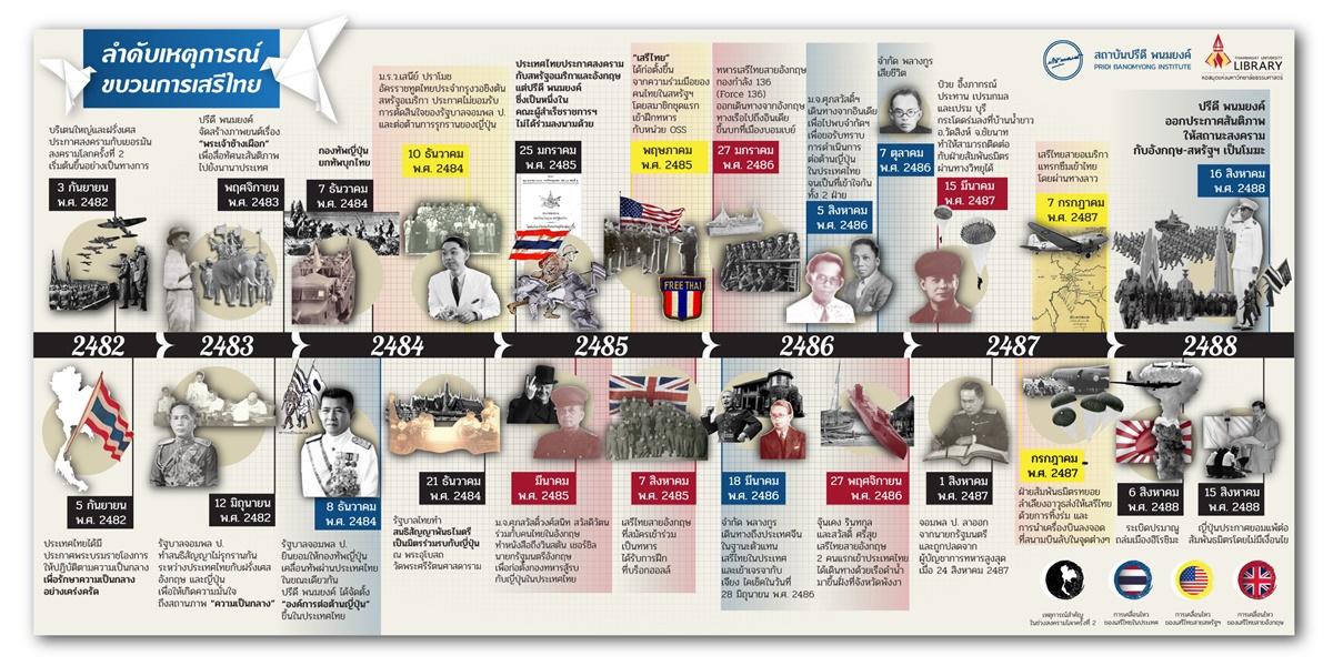 Infographic: เสรีไทย ในสงครามโลกครั้งที่ 2